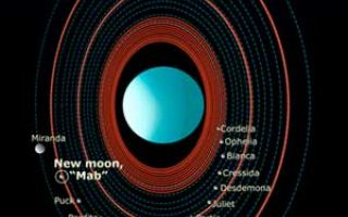 Features in the Uranus System.jpg